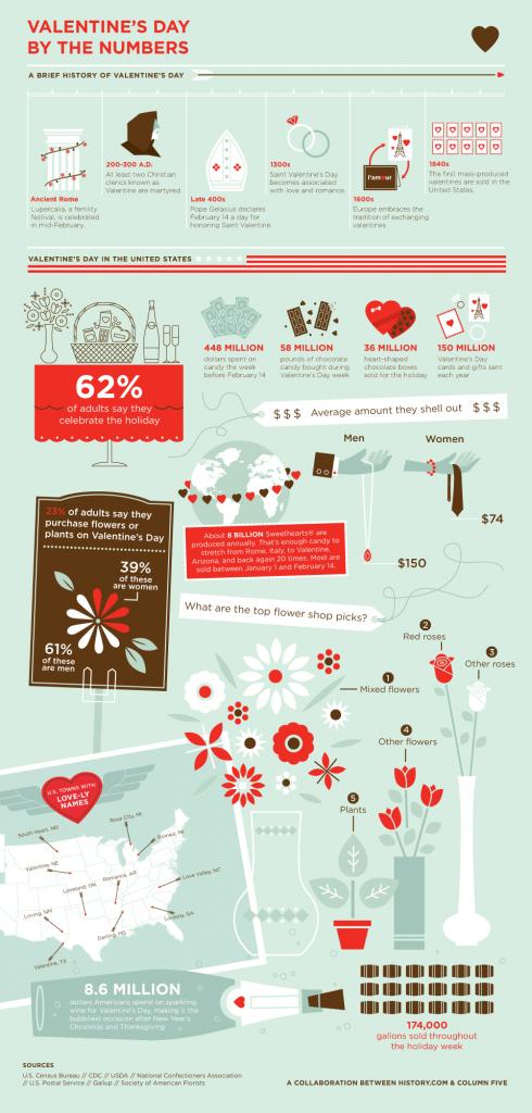 Valentine's Day flowchart
