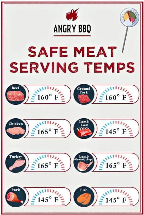 safe-meat-serving-temps