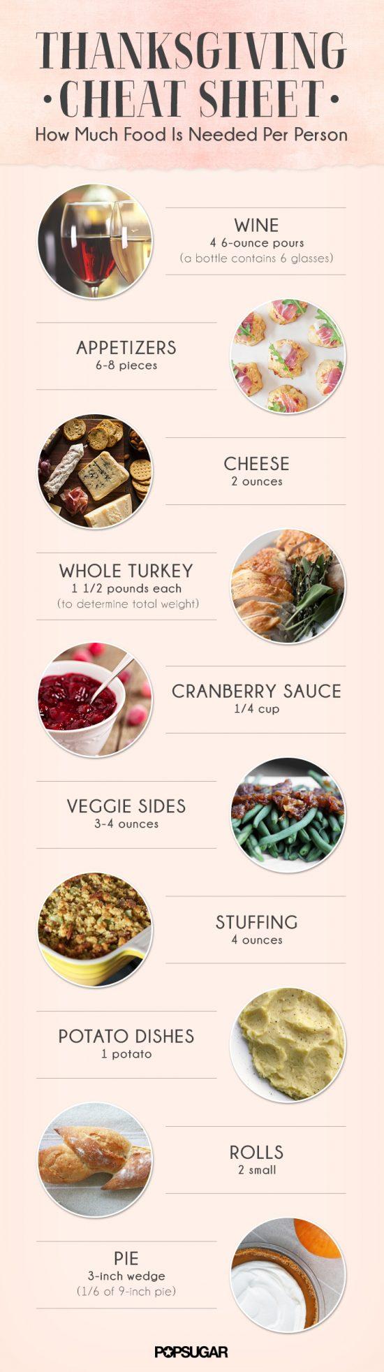 Food-Thankgiving-Cheat-Sheet