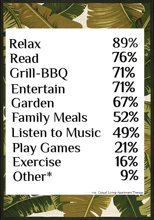 Outdoor Spaces by the Numbers