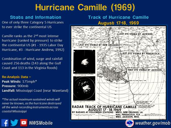 Hurricane_Camille_track