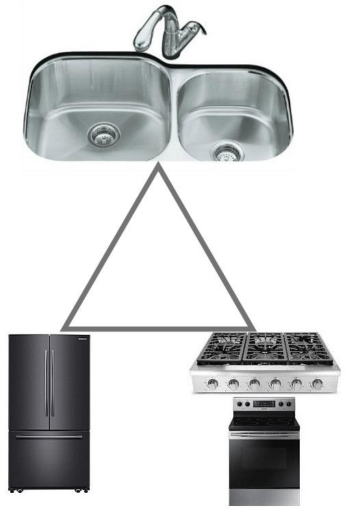 kitchen-work-triangle