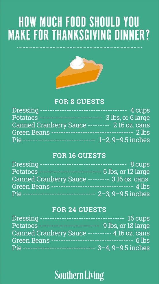 how much turkey per person guide